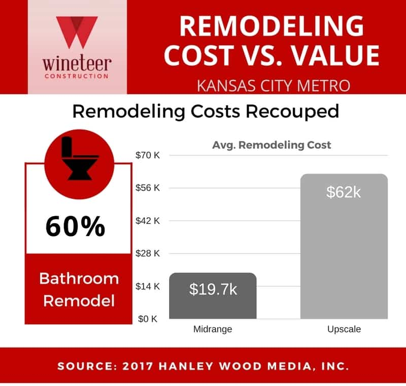 Bathroom Remodel Cost Vs Value cost vs. value archives - wineteer construction