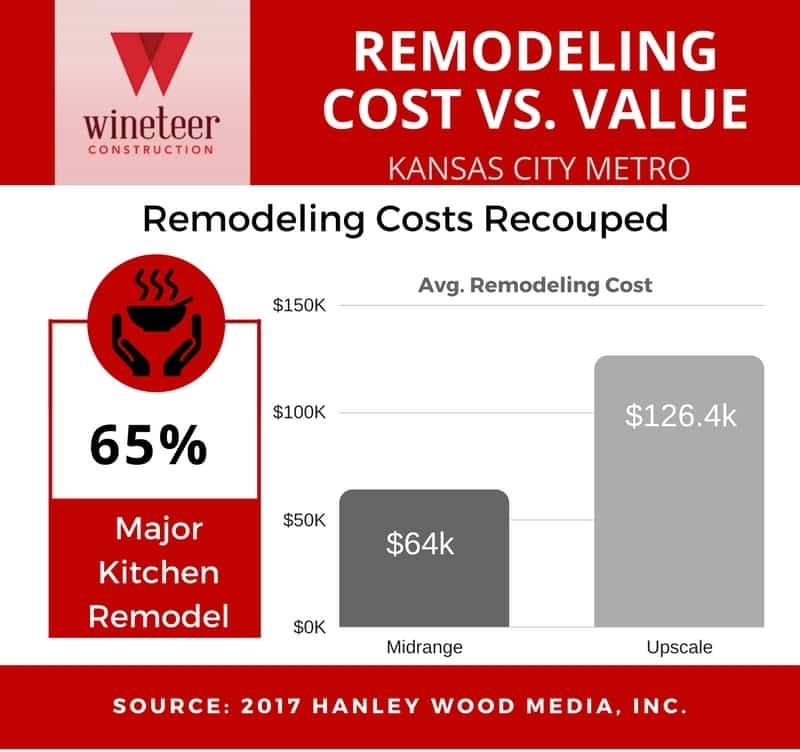Kitchen Remodel is Worth the Dough - Wineteer Construction
